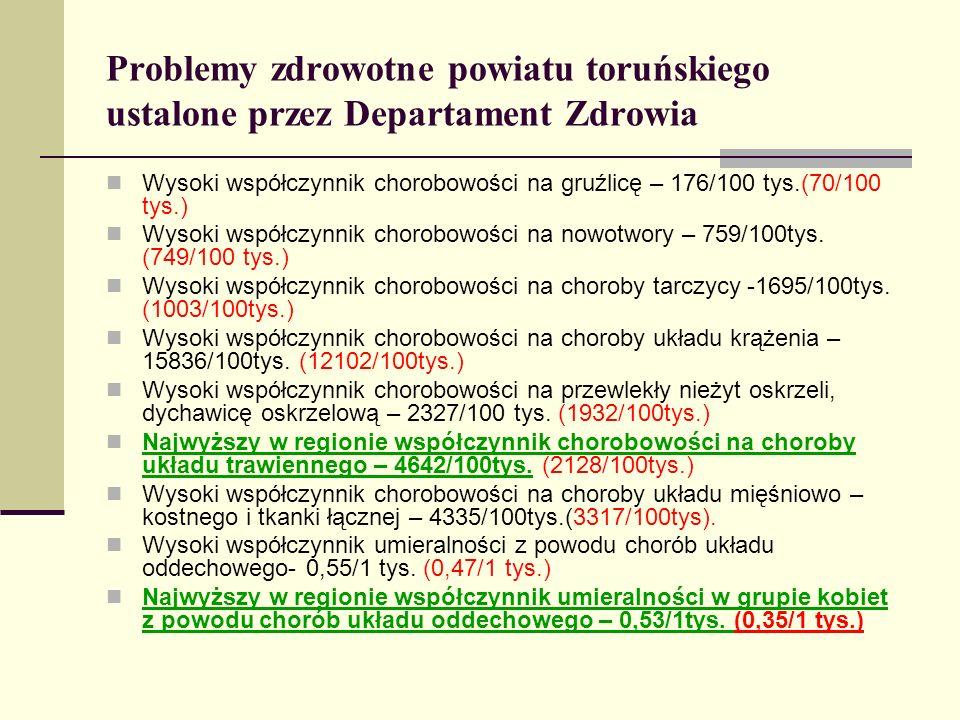 Problemy zdrowotne powiatu toruńskiego ustalone przez Departament Zdrowia