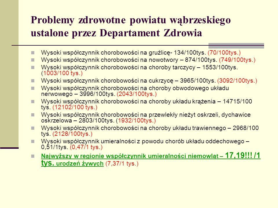 Problemy zdrowotne powiatu wąbrzeskiego ustalone przez Departament Zdrowia