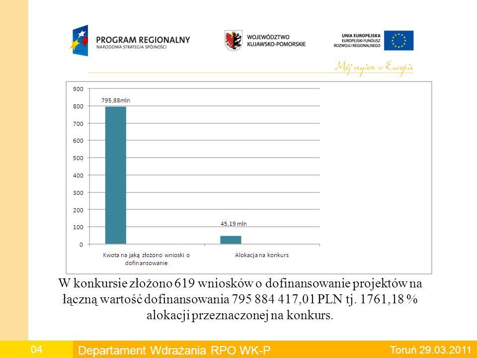 Liczba złożonych wniosków o dofinansowanie projektów