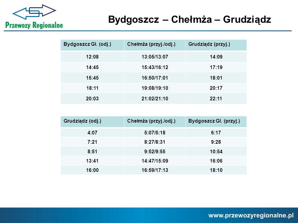 Bydgoszcz – Chełmża – Grudziądz