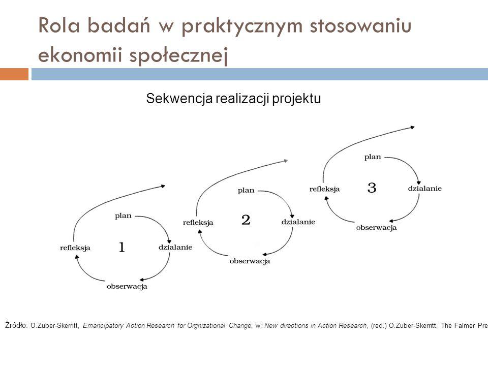 Rola badań w praktycznym stosowaniu ekonomii społecznej