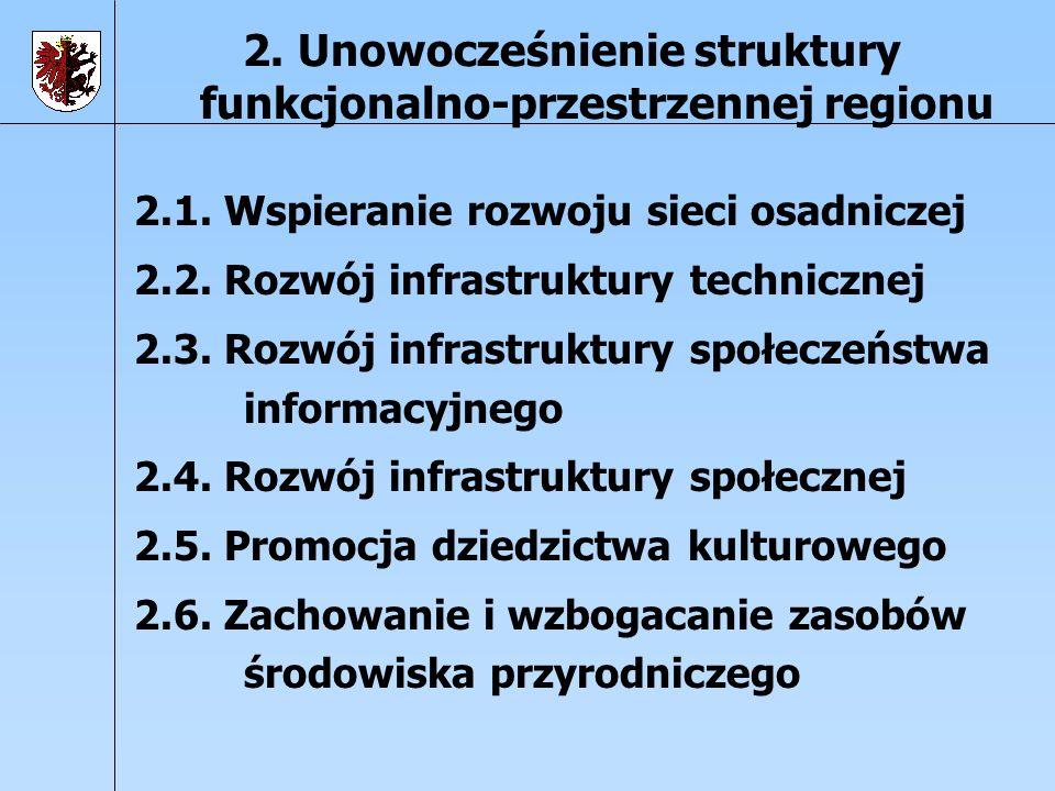 2. Unowocześnienie struktury funkcjonalno-przestrzennej regionu