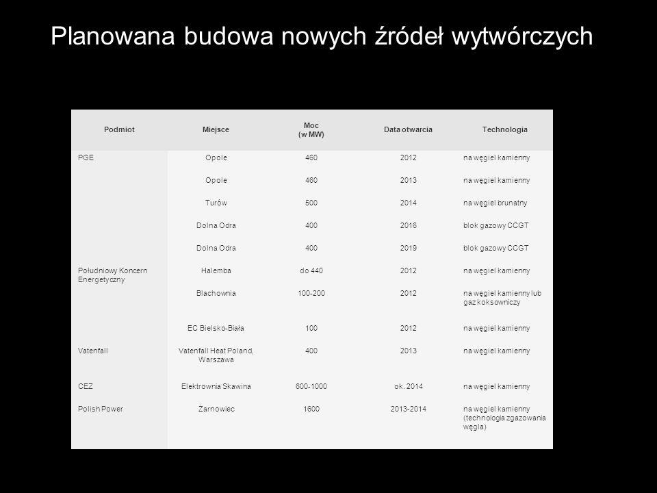 Vatenfall Heat Poland, Warszawa