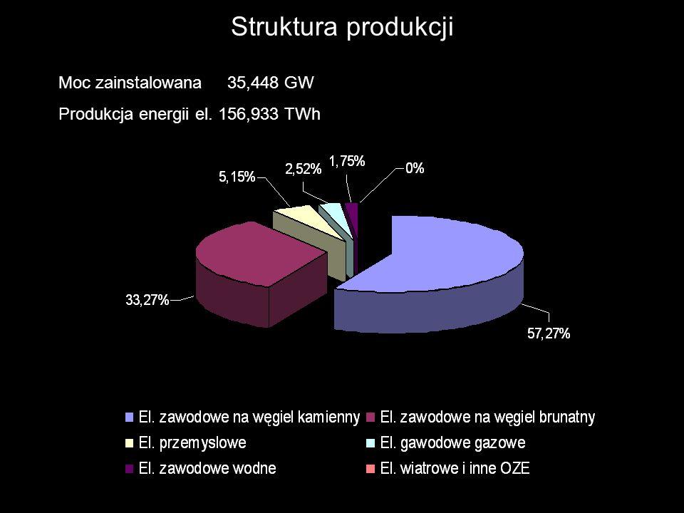 Struktura produkcji Moc zainstalowana 35,448 GW
