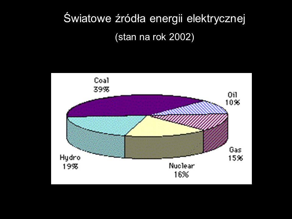Światowe źródła energii elektrycznej