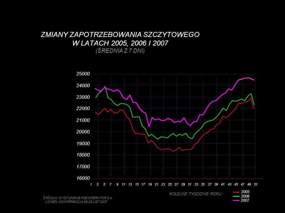 ZMIANY ZAPOTRZEBOWANIA SZCZYTOWEGO W LATACH 2005, 2006 I 2007 (ŚREDNIA Z 7 DNI)