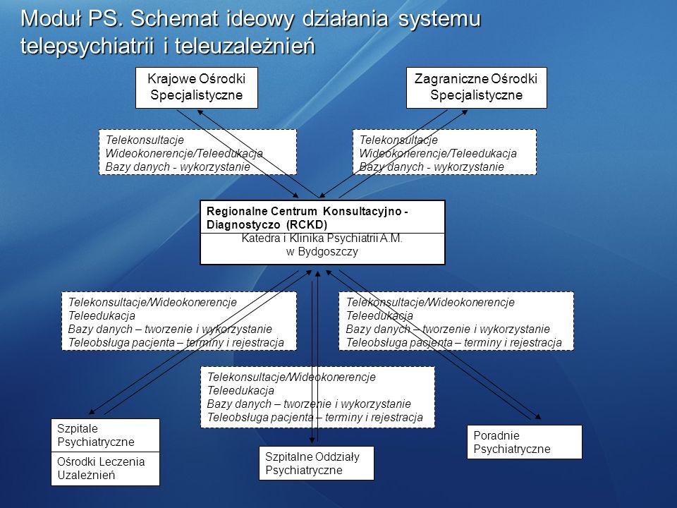 Moduł PS. Schemat ideowy działania systemu