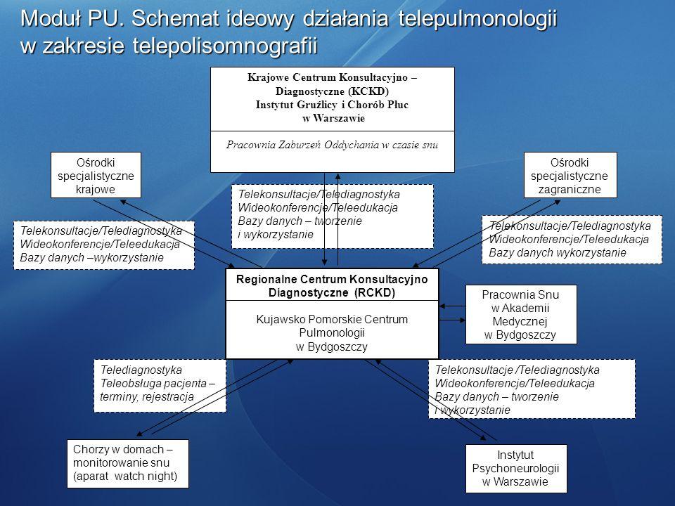 Moduł PU. Schemat ideowy działania telepulmonologii