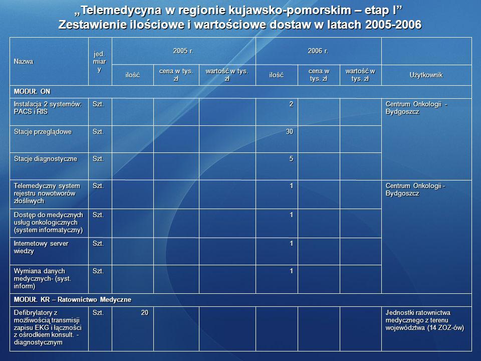 Zestawienie ilościowe i wartościowe dostaw w latach 2005-2006