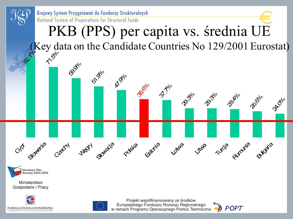 PKB (PPS) per capita vs. średnia UE (Key data on the Candidate Countries No 129/2001 Eurostat)