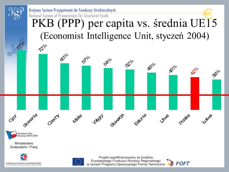 PKB (PPP) per capita vs. średnia UE15 (Economist Intelligence Unit, styczeń 2004)