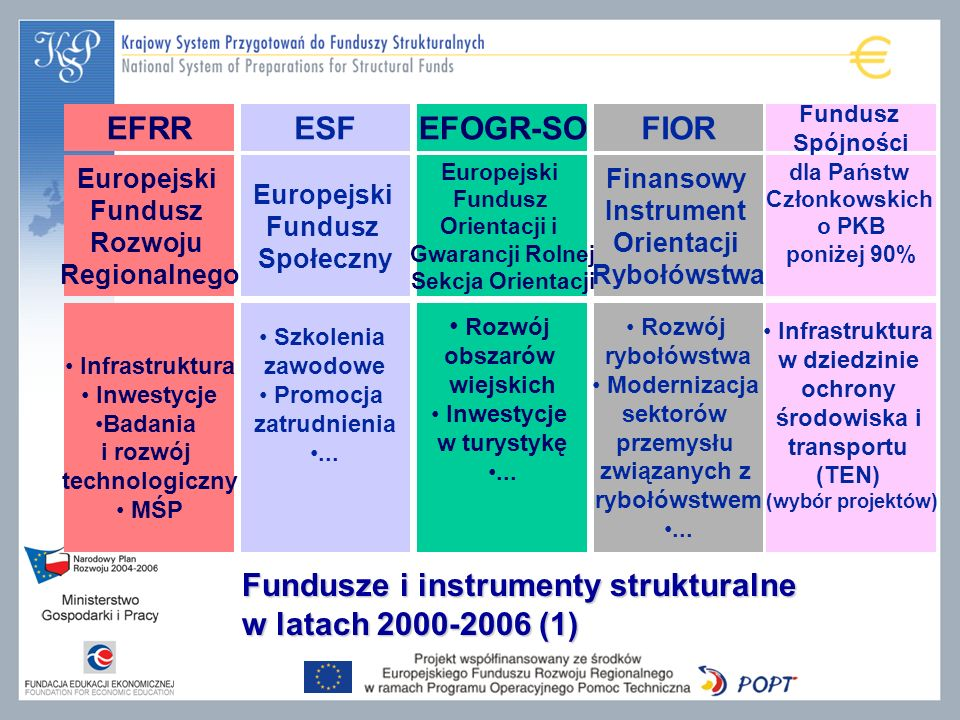 Fundusze i instrumenty strukturalne w latach 2000-2006 (1)