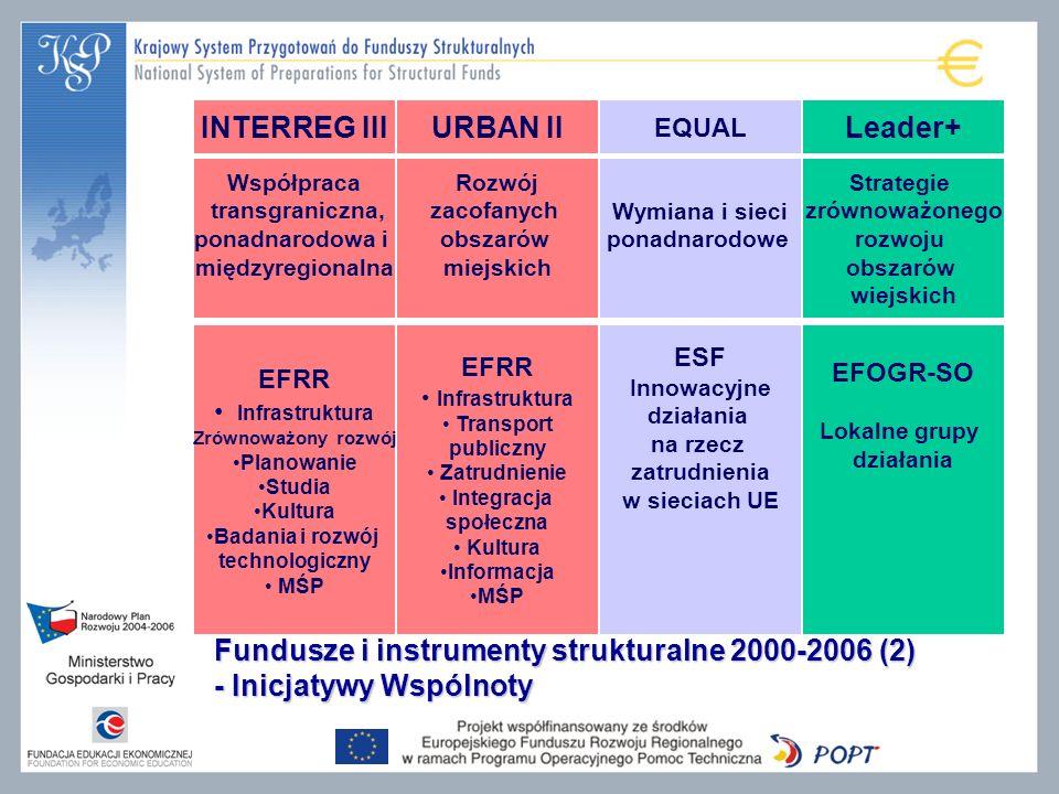 INTERREG III URBAN II Leader+