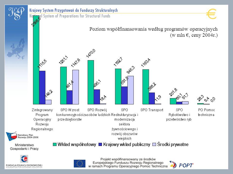 Poziom współfinansowania według programów operacyjnych (w mln €, ceny 2004r.)