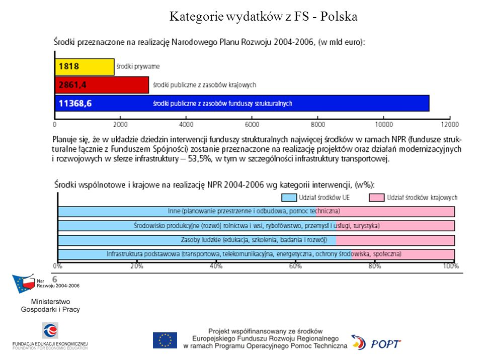 Kategorie wydatków z FS - Polska