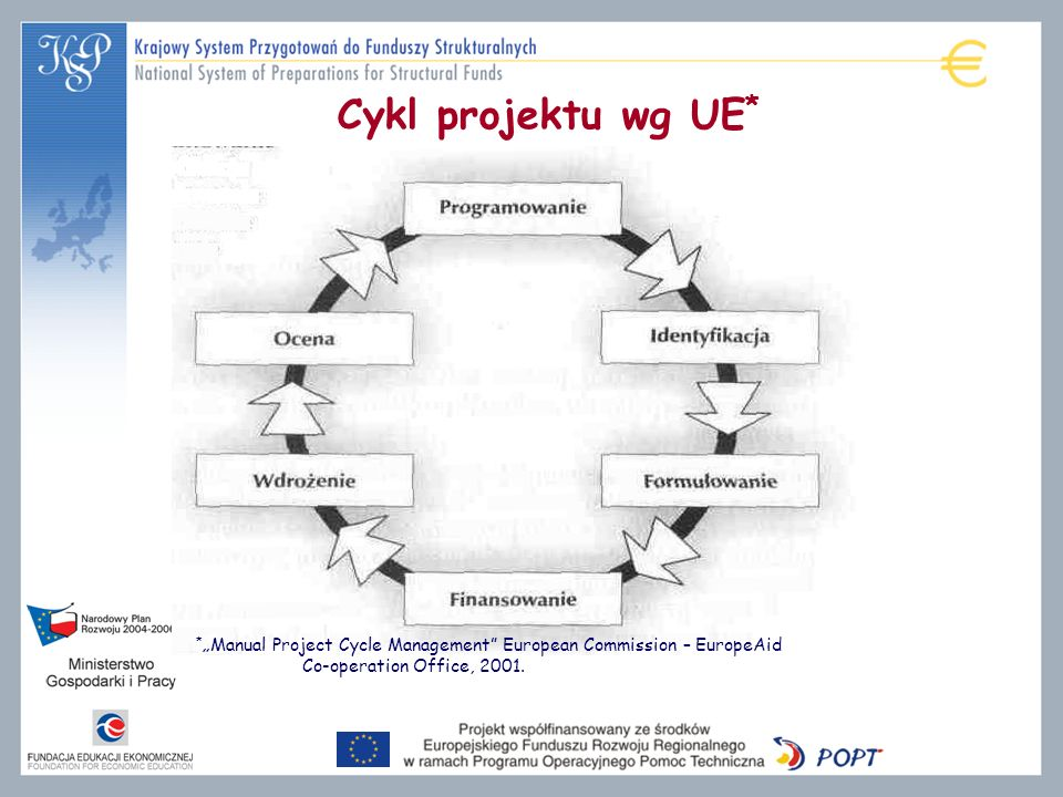 Cykl projektu wg UE*