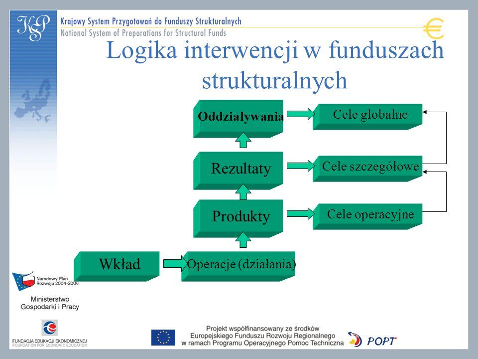Logika interwencji w funduszach strukturalnych