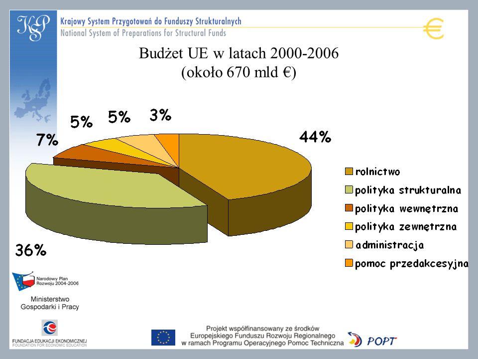 Budżet UE w latach 2000-2006 (około 670 mld €)