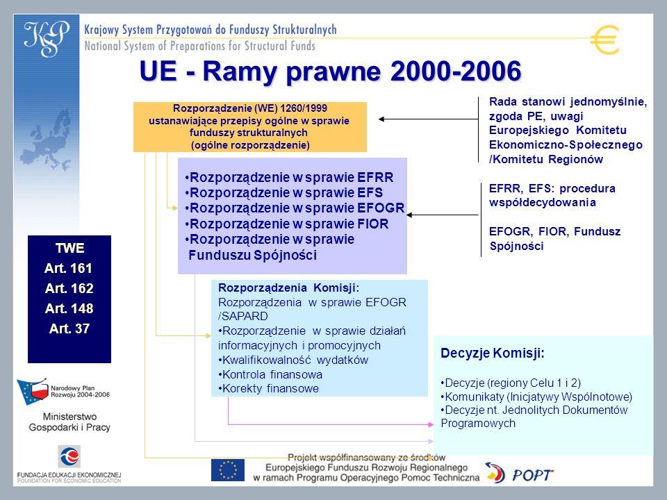 UE - Ramy prawne 2000-2006 Rozporządzenie w sprawie EFRR