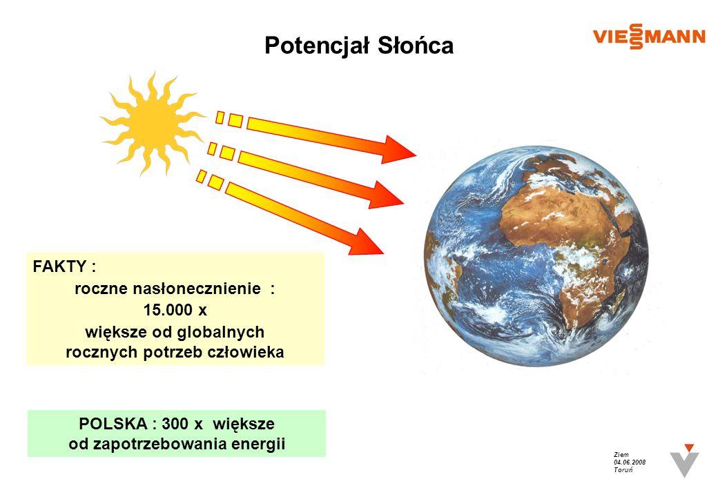 Potencjał Słońca FAKTY : roczne nasłonecznienie : 15.000 x