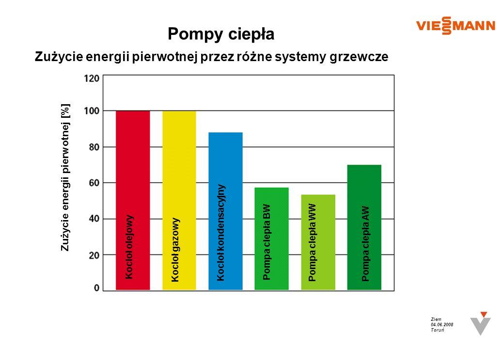 Pompy ciepła Zużycie energii pierwotnej przez różne systemy grzewcze