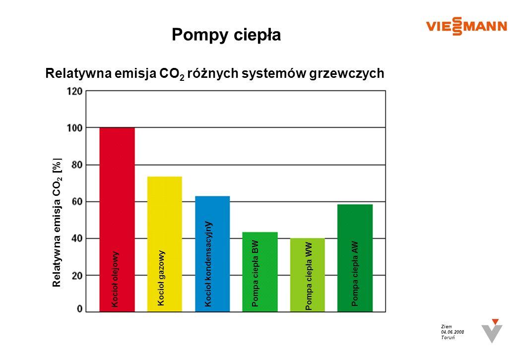 Pompy ciepła Relatywna emisja CO2 różnych systemów grzewczych