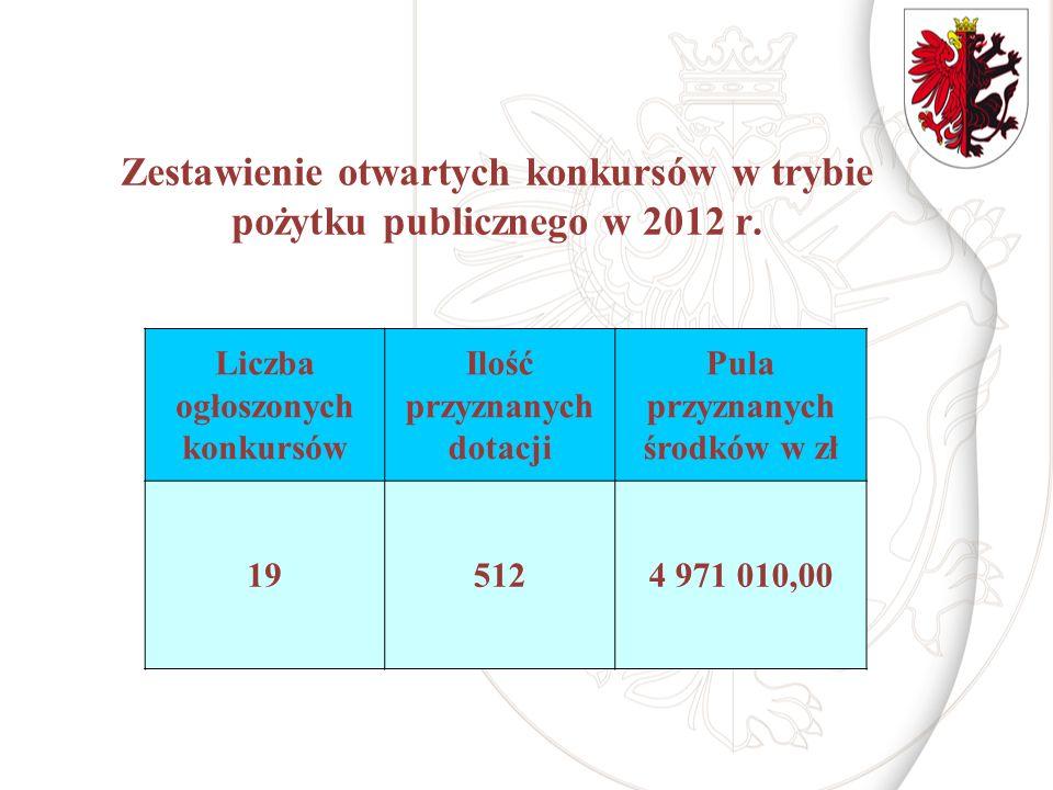 Zestawienie otwartych konkursów w trybie pożytku publicznego w 2012 r.