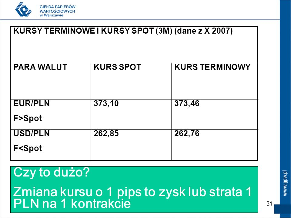 Zmiana kursu o 1 pips to zysk lub strata 1 PLN na 1 kontrakcie