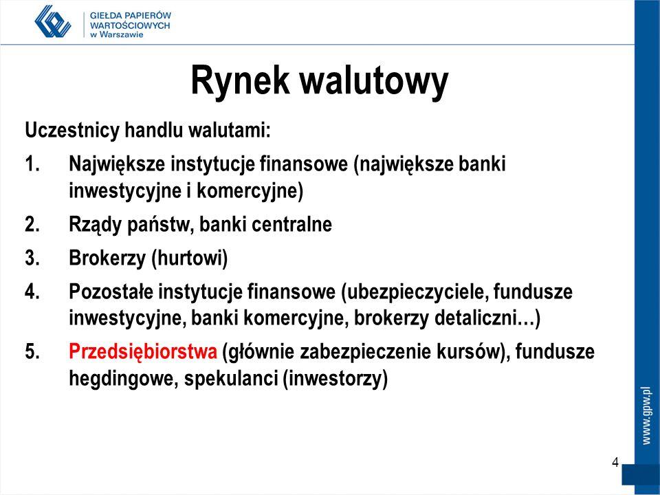 Rynek walutowy Uczestnicy handlu walutami: