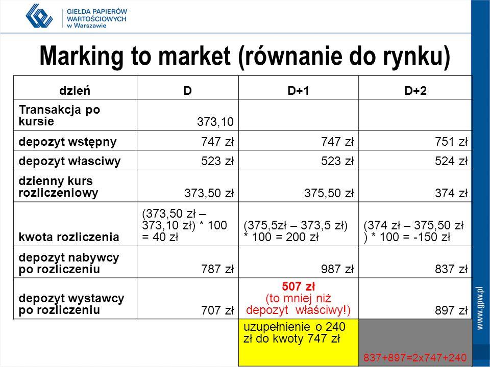 Marking to market (równanie do rynku)
