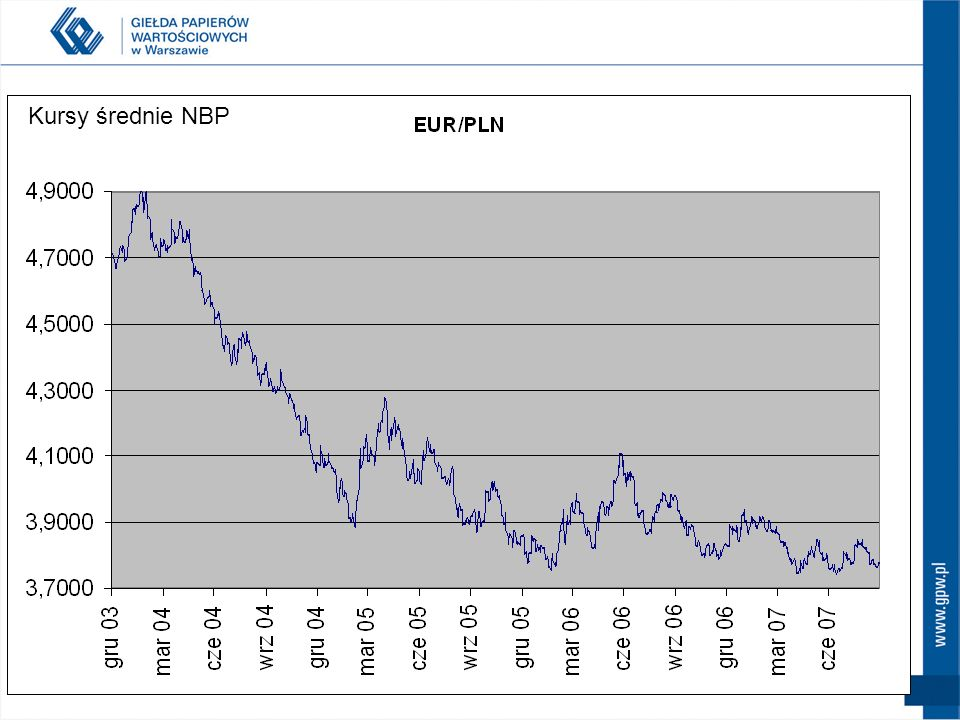 Kursy średnie NBP