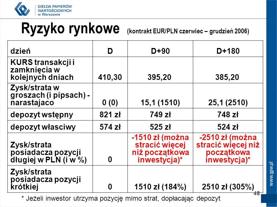 Ryzyko rynkowe (kontrakt EUR/PLN czerwiec – grudzień 2006)