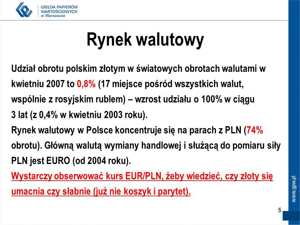 Rynek walutowy Udział obrotu polskim złotym w światowych obrotach walutami w. kwietniu 2007 to 0,8% (17 miejsce pośród wszystkich walut,