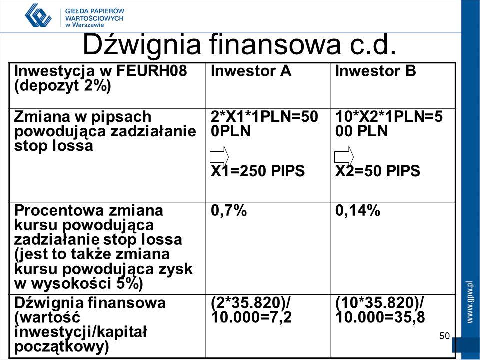 Dźwignia finansowa c.d. Inwestycja w FEURH08 (depozyt 2%) Inwestor A