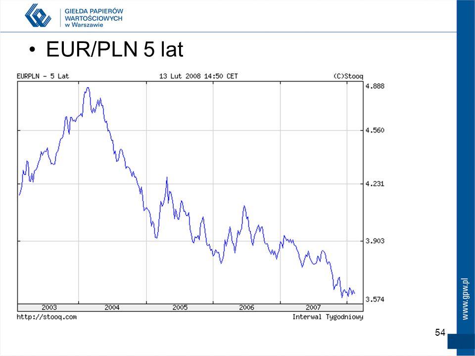 EUR/PLN 5 lat