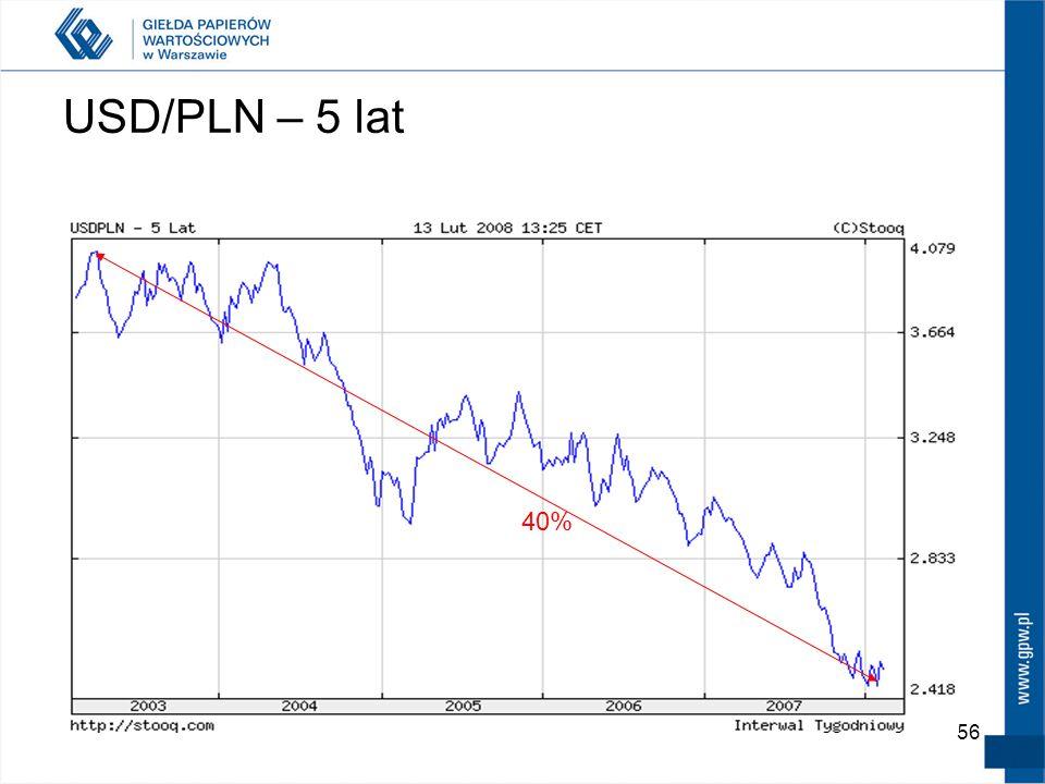 USD/PLN – 5 lat 40%