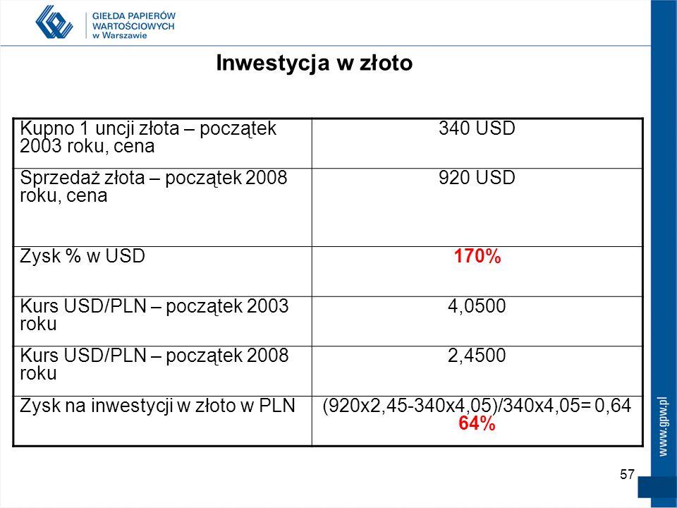 Inwestycja w złoto Kupno 1 uncji złota – początek 2003 roku, cena