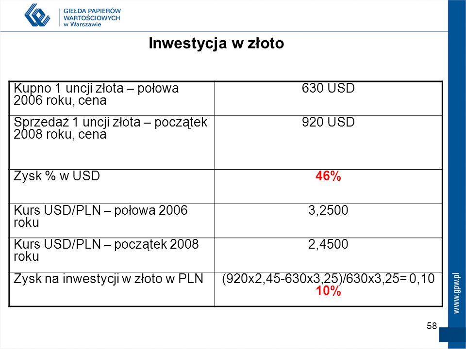 Inwestycja w złoto Kupno 1 uncji złota – połowa 2006 roku, cena