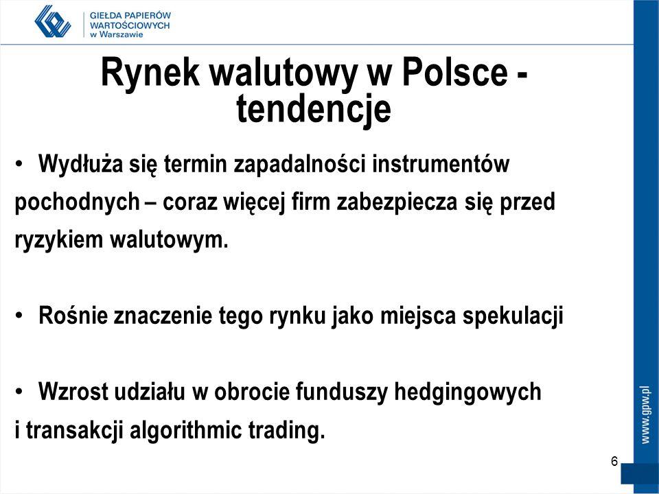 Rynek walutowy w Polsce - tendencje