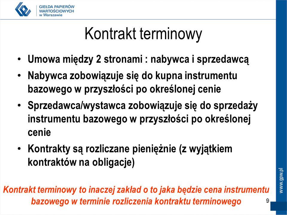 Kontrakt terminowy Umowa między 2 stronami : nabywca i sprzedawcą