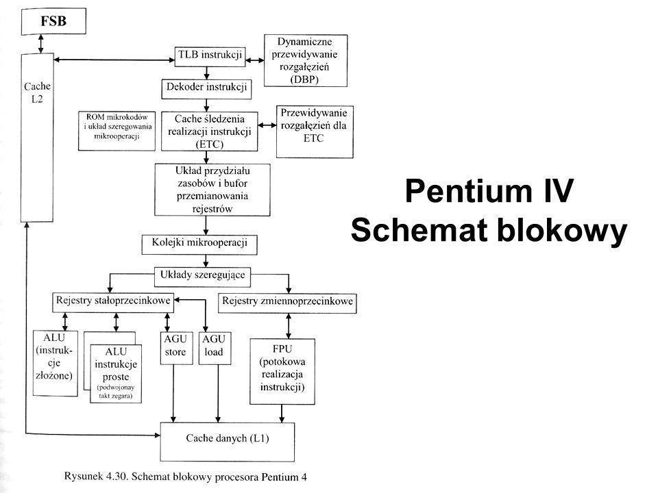 Pentium IV Schemat blokowy