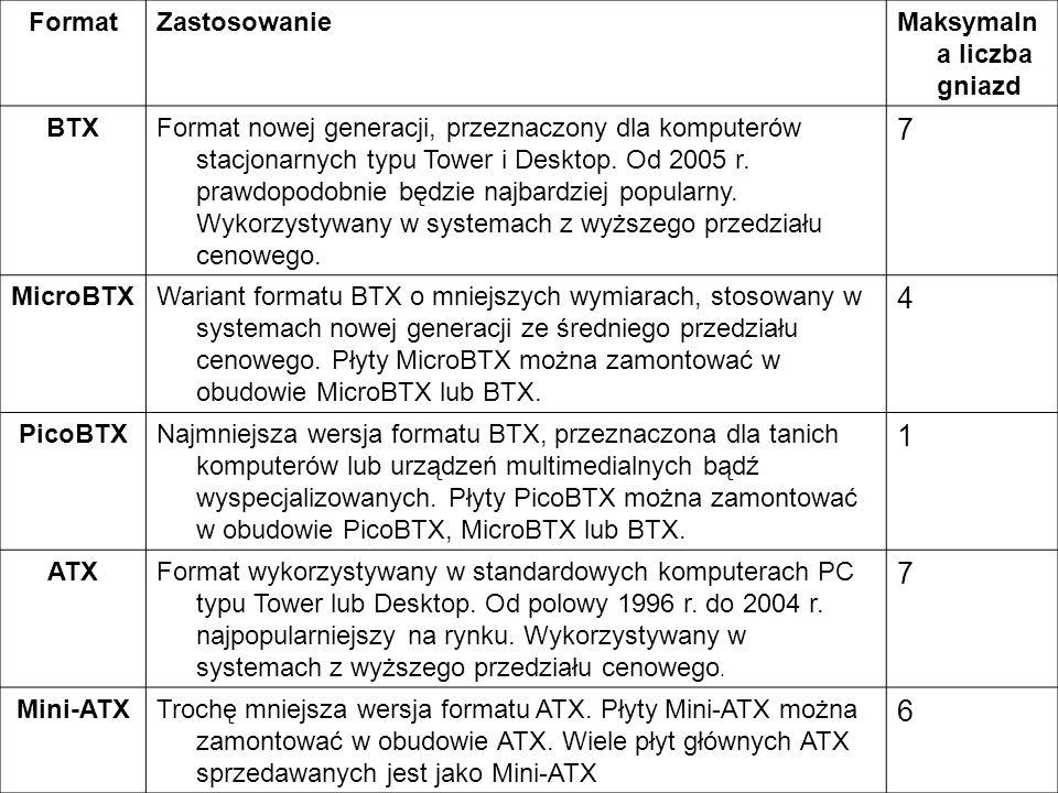 7 4 1 6 Format Zastosowanie Maksymalna liczba gniazd BTX