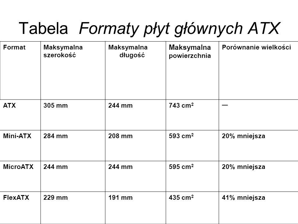 Tabela Formaty płyt głównych ATX