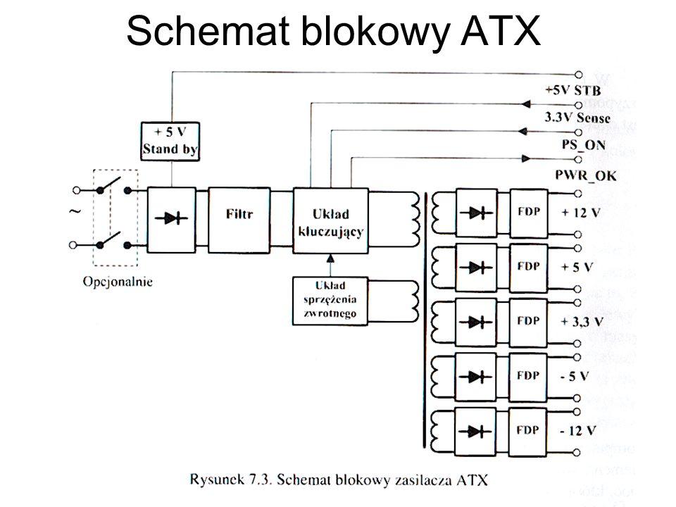 Schemat blokowy ATX