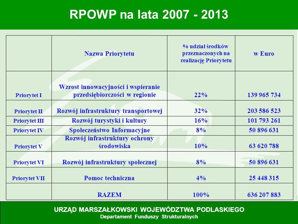 Rozwój infrastruktury społecznej 63 620 788 10%