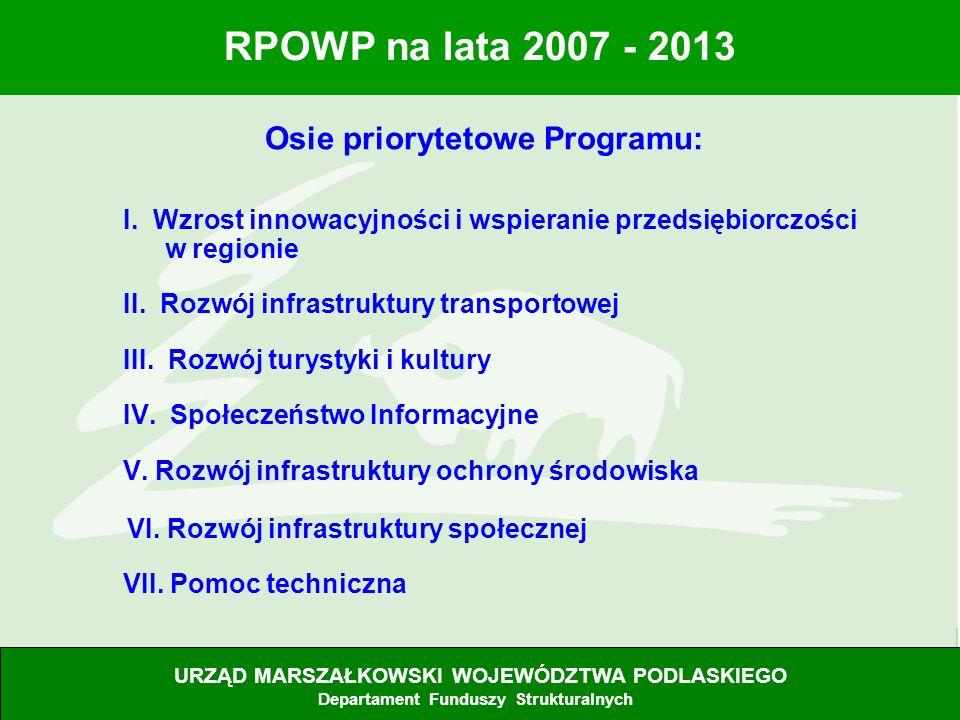 Osie priorytetowe Programu: