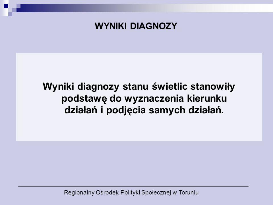 WYNIKI DIAGNOZY Wyniki diagnozy stanu świetlic stanowiły podstawę do wyznaczenia kierunku działań i podjęcia samych działań.