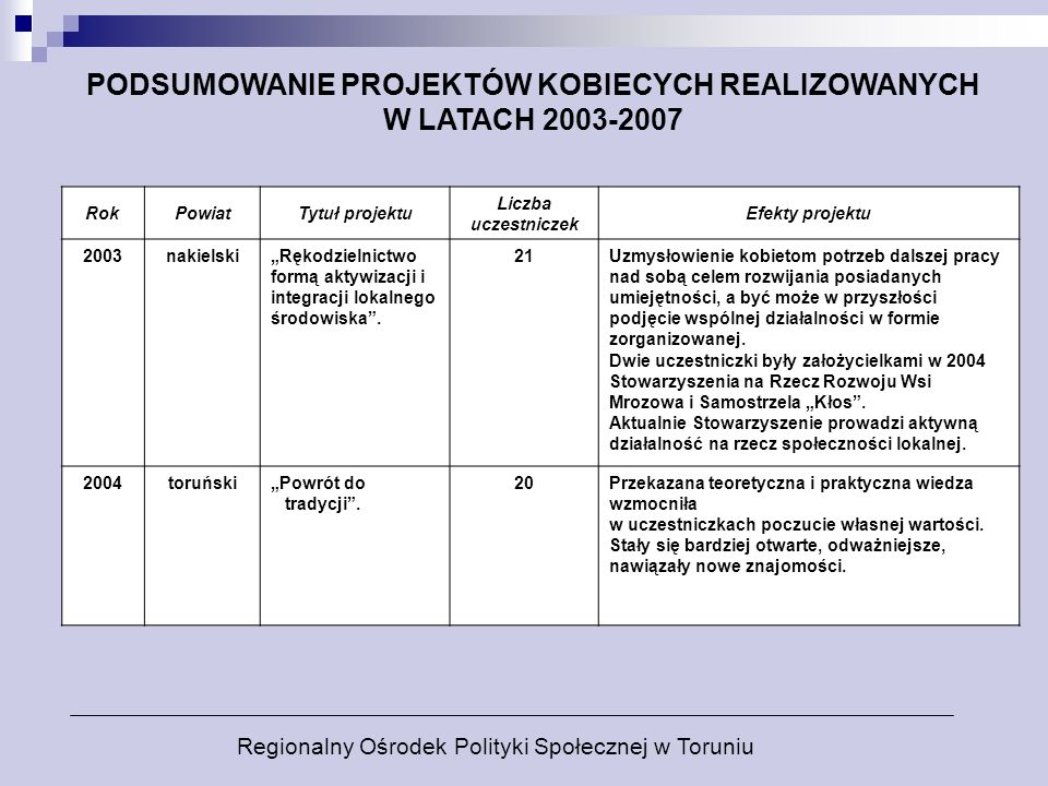 PODSUMOWANIE PROJEKTÓW KOBIECYCH REALIZOWANYCH W LATACH 2003-2007