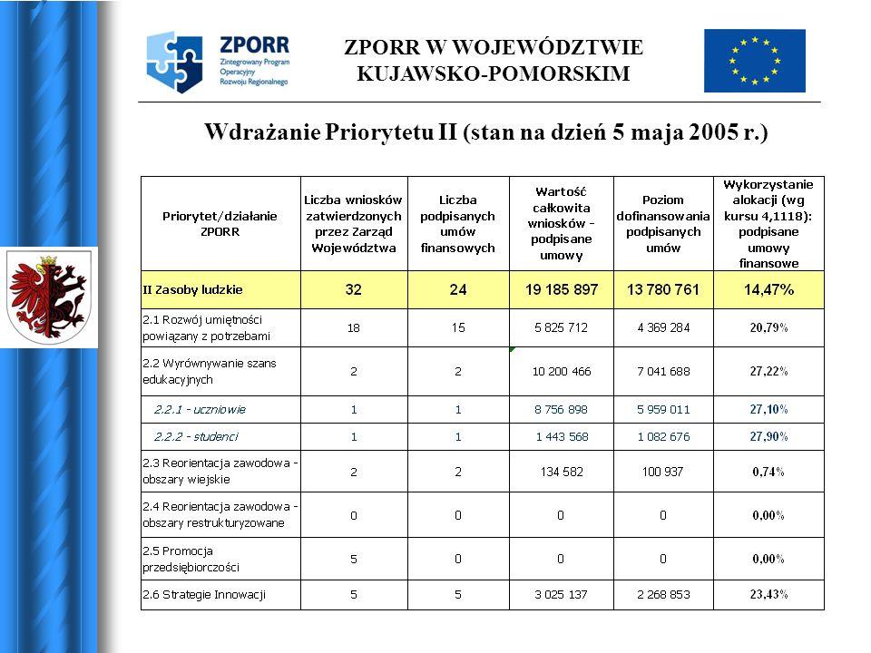 Wdrażanie Priorytetu II (stan na dzień 5 maja 2005 r.)