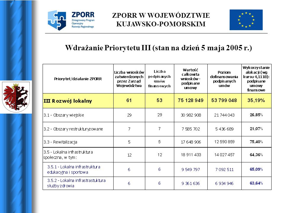 Wdrażanie Priorytetu III (stan na dzień 5 maja 2005 r.)